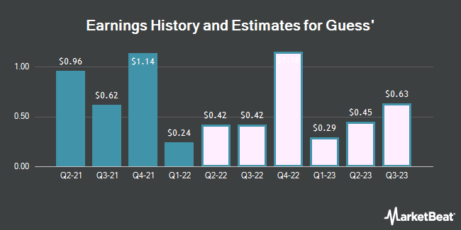 Earnings History and Estimates for Guess` (NYSE:GES)