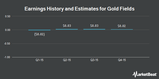 Earnings by Quarter for Gold Fields Limited (NYSE:GFI)