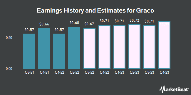 Earnings History and Estimates for Graco (NYSE:GGG)