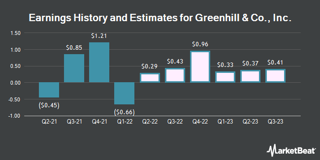 Earnings by Quarter for Greenhill & Co. (NYSE:GHL)