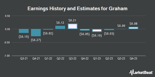 Earnings by Quarter for Graham Corporation (NYSE:GHM)
