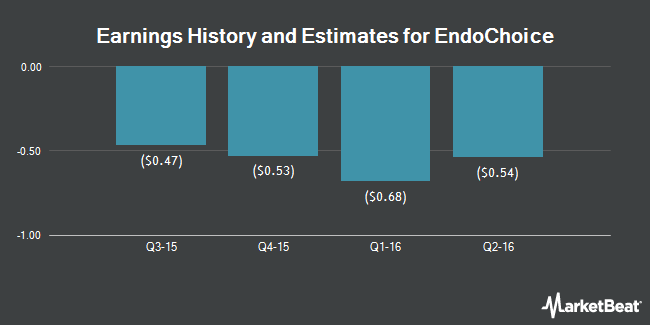 Earnings by Quarter for EndoChoice Holdings (NYSE:GI)