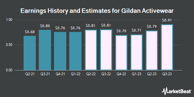 Earnings History and Estimates for Gildan Activewear (NYSE:GIL)
