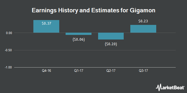 Earnings by Quarter for Gigamon (NYSE:GIMO)