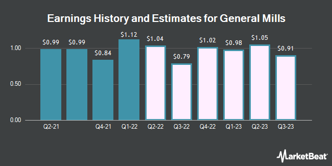 Earnings History and Estimates for General Mills (NYSE:GIS)