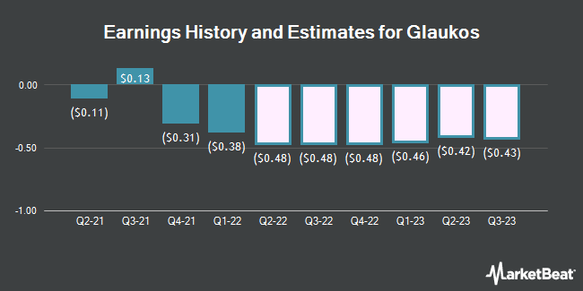 Earnings History and Estimates for Glaukos (NYSE:GKOS)