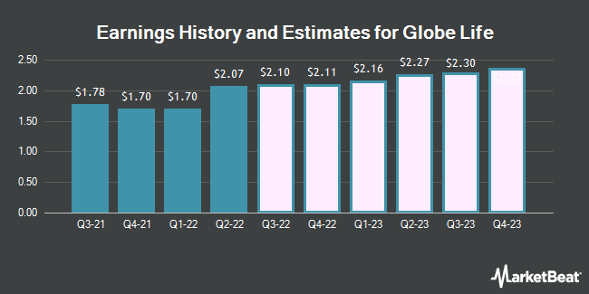 Earnings History and Estimates for Globe Life (NYSE:GL)