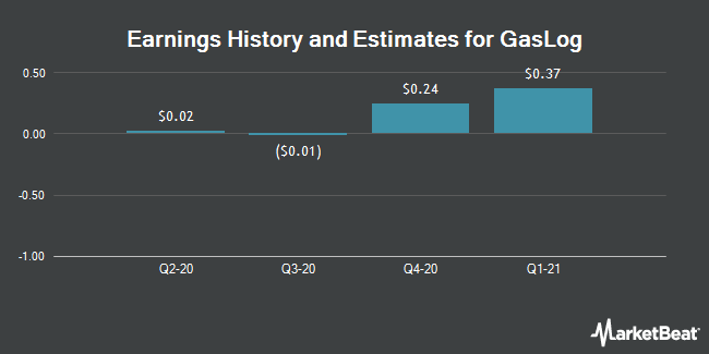 Earnings History and Estimates for GasLog (NYSE:GLOG)