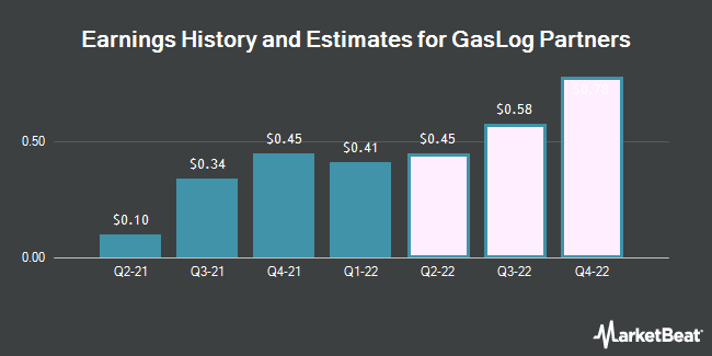 Earnings by Quarter for GasLog Partners LP (NYSE:GLOP)