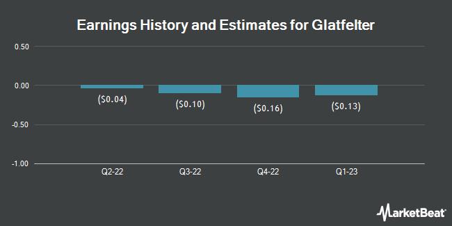 Earnings by Quarter for P H Glatfelter Co (NYSE:GLT)