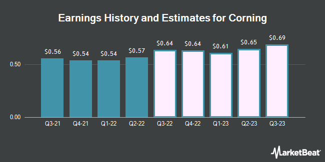 Earnings by Quarter for Corning Incorporated (NYSE:GLW)