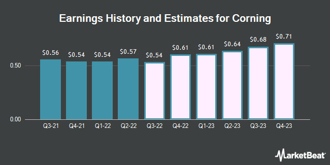 Earnings History and Estimates for Corning (NYSE:GLW)