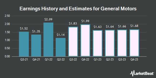 Earnings History and Estimates for General Motors (NYSE:GM)