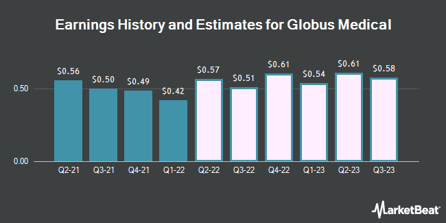 Earnings History and Estimates for Globus Medical (NYSE:GMED)