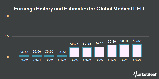 Earnings History and Estimates for Global Medical REIT (NYSE:GMRE)