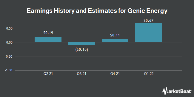 Earnings by Quarter for Genie Energy (NYSE:GNE)