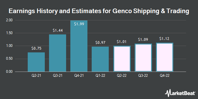 Earnings History and Estimates for Genco Shipping & Trading (NYSE:GNK)