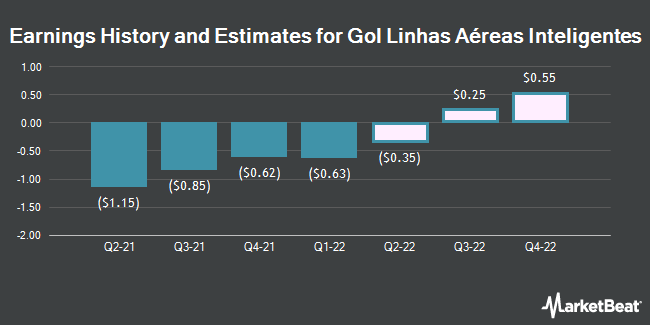 Earnings by Quarter for Gol Linhas Aereas Inteligentes S.A. (NYSE:GOL)