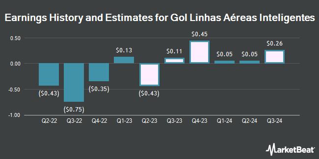Earnings History and Estimates for Gol Linhas Aereas Inteligentes (NYSE:GOL)