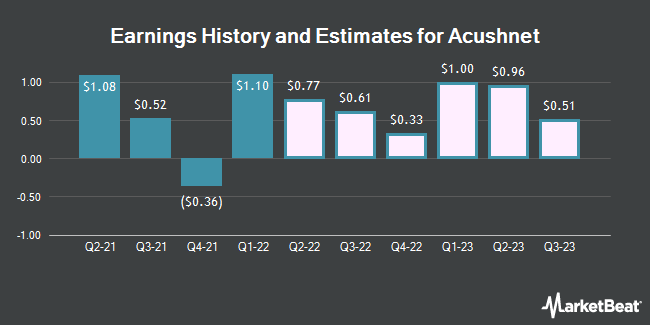 Earnings History and Estimates for Acushnet (NYSE:GOLF)