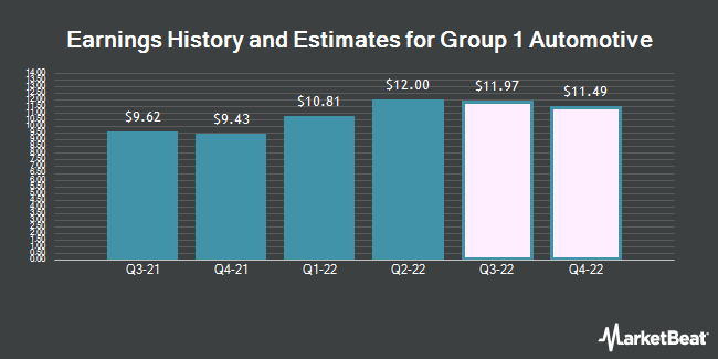 Earnings History and Estimates for Group 1 Automotive (NYSE:GPI)