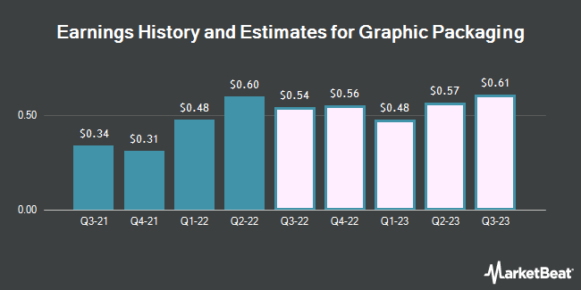 Earnings History and Estimates for Graphic Packaging (NYSE:GPK)