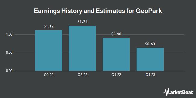 Earnings by Quarter for Geopark Ltd (NYSE:GPRK)