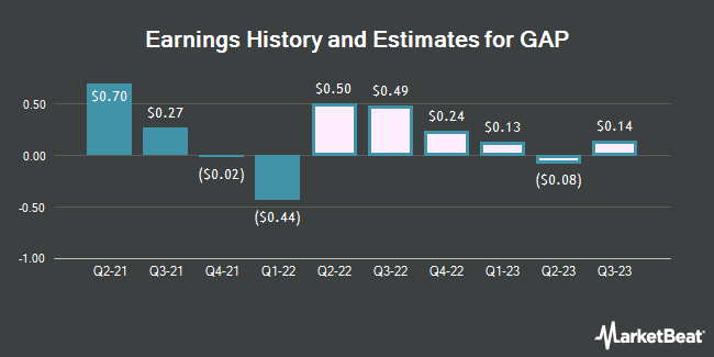 Earnings History and Estimates for GAP (NYSE:GPS)