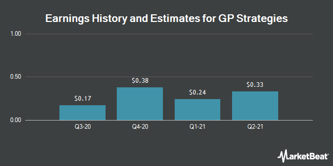 Earnings History and Estimates for GP Strategies (NYSE:GPX)