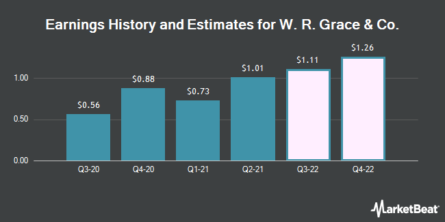 Earnings History and Estimates for W. R. Grace & Co (NYSE:GRA)
