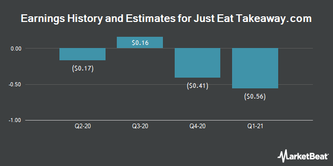 Earnings by Quarter for GrubHub (NYSE:GRUB)