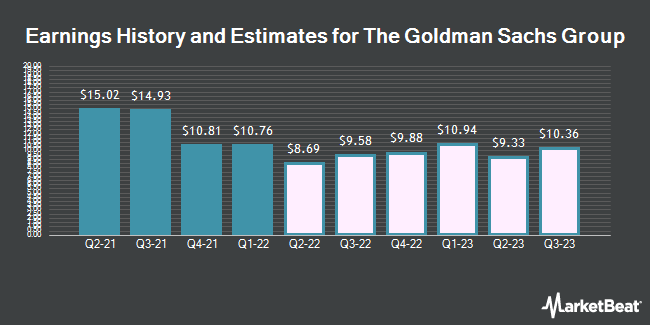 Earnings History and Estimates for Goldman Sachs Group (NYSE:GS)