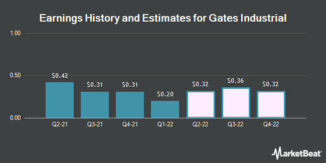 Earnings History and Estimates for Gates Industrial (NYSE:GTES)