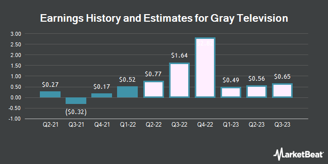 Earnings History and Estimates for Gray Television (NYSE:GTN)