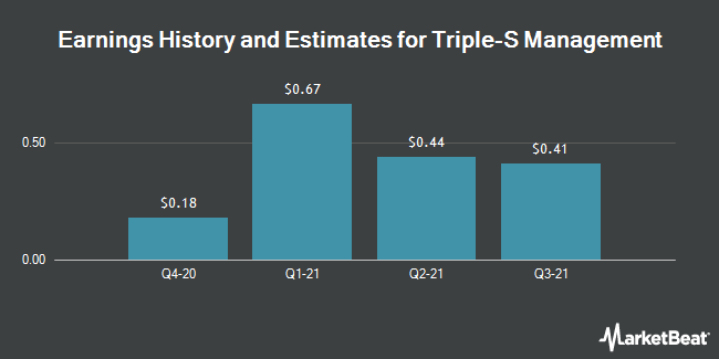 Earnings by Quarter for Triple-S Management Corporation (NYSE:GTS)