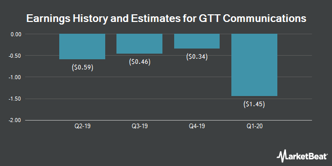 Earnings History and Estimates for GTT Communications (NYSE:GTT)