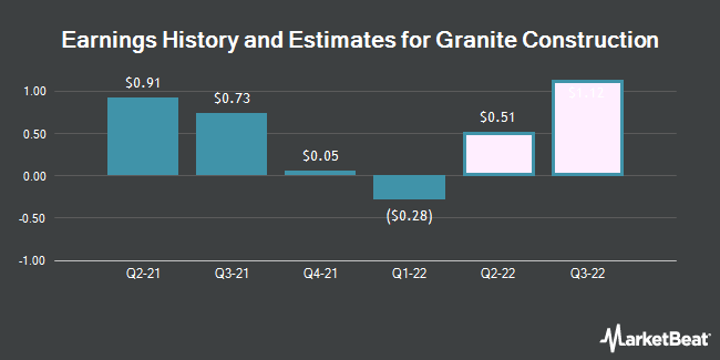 Earnings History and Estimates for Granite Construction (NYSE:GVA)