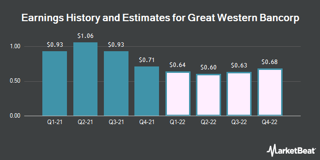 Earnings History and Estimates for Great Western Bancorp (NYSE:GWB)