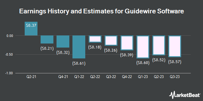 Earnings History and Estimates for Guidewire Software (NYSE:GWRE)