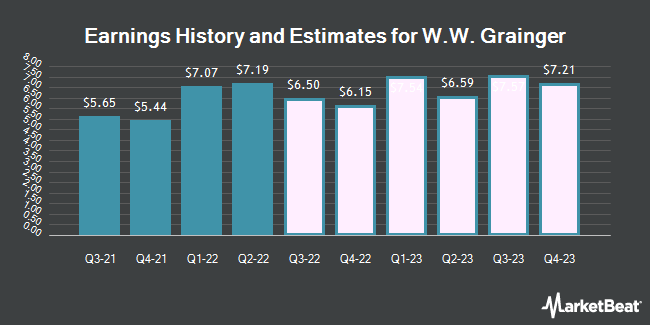 Earnings History and Estimates for W W Grainger (NYSE:GWW)