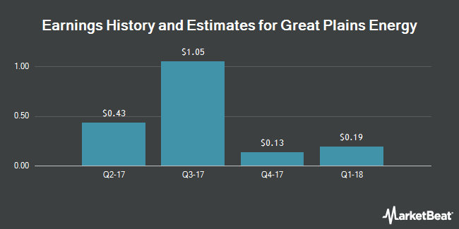 Earnings by Quarter for Great Plains Energy (NYSE:GXP)
