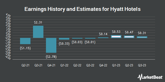Earnings History and Estimates for Hyatt Hotels (NYSE:H)
