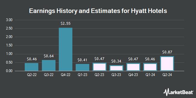 Hyatt Hotel Revenue History and Estimates (NYSE: H)
