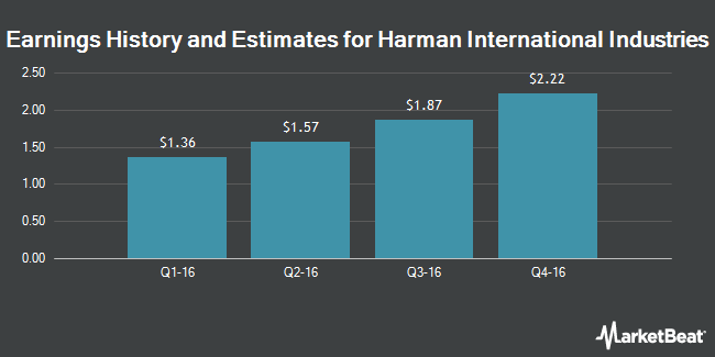 Earnings by Quarter for Harman International Industries, Incorporated (NYSE:HAR)