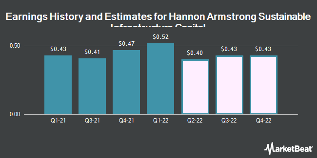 Earnings History and Estimates for Hannon Armstrong Sustainable Infrastructure Capital (NYSE:HASI)