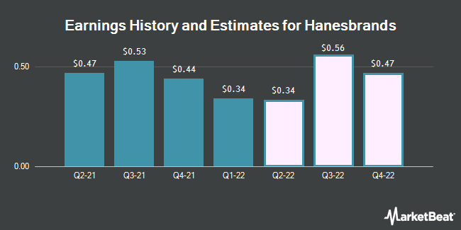Earnings History and Estimates for Hanesbrands (NYSE:HBI)