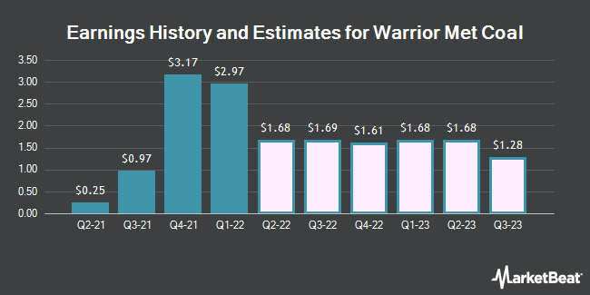 Earnings History and Estimates for Warrior Met Coal (NYSE:HCC)