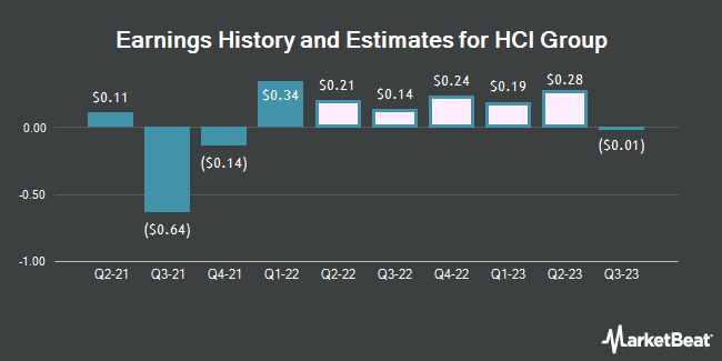 Earnings History and Estimates for HCI Group (NYSE:HCI)