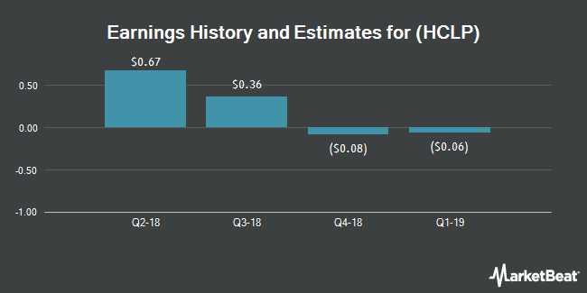 Earnings by Quarter for Hi-Crush Partners LP (NYSE:HCLP)