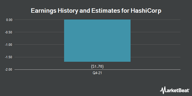 Earnings History and Estimates for HCP (NYSE:HCP)